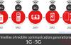 美国主流网络运营商宣布即将关闭或计划在未来几年关闭3G移动网络