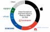 数据表明:2020年第二季度全球智能手机售价平均上涨10%