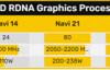 AMD RX 6000显卡规格曝光:主频飙至2.5GHz、性能较RTX 3080有明显差距