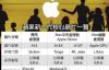 【速搜资讯】苹果最快下月发布ARM版新Mac:A14T要成最强移动处理器的节奏