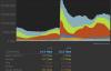 【速搜资讯】赛博朋克2077到底有多火爆?Steam平台下载峰值带宽冲上23.5Tbps
