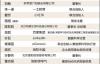 【速搜资讯】2020年中国最具影响力的商界女性:董明珠蝉联榜首