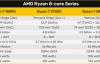 【速搜资讯】4年4代:AMD Zen3的性能比第一代提升了89%