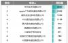 【速搜资讯】2020年我国发明专利授权数据公布:华为第一、OPPO第二