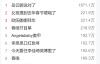 【速搜资讯】岳云鹏说对了 春晚相声还没结束就已登上热搜