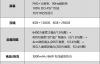 【速搜资讯】66W快充下放!荣耀V40轻奢版首发评测:3000元下曲面屏颜值之王