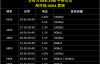 【速搜资讯】等啥DDR5!芝奇DDR4-5333 16GB再创内存频率新高