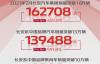【速搜资讯】CS75霸榜!长安汽车2月销量暴增465.8%:获得中国品牌乘用车销量第一