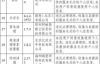 【速搜资讯】腾讯手机管家/360安全卫士/百度手机卫士等违规收集用户信息被网信办通报