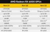 【速搜资讯】拒绝亮机卡:AMD Navi 24小核心也有1024个流处理器