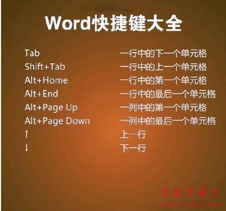 【Word技巧】Word实用快捷键大全,优秀的你值得收藏!