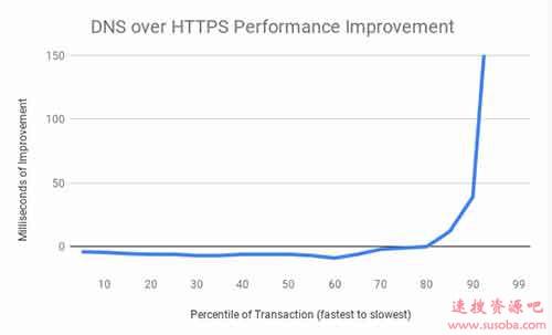 Windows 10 将支持 DNS over HTTPS(DoH)