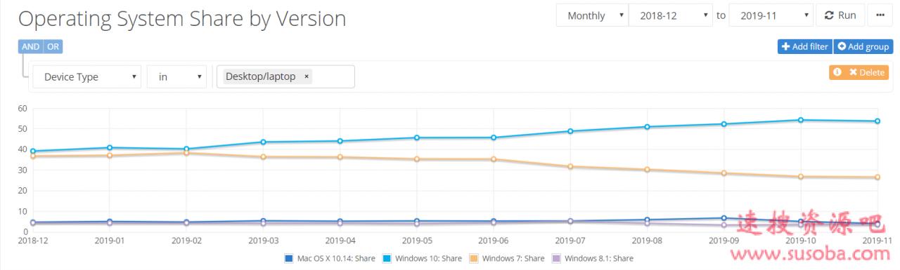 最新市场调查数据显示Windows 10占有率不仅没有上升反而出现轻微下滑