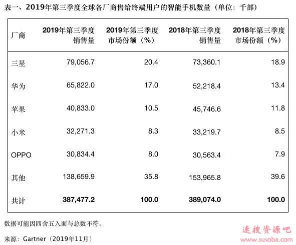 Q3全球手机手机销量报告:华为同比增长26% iPhone下滑10.7%