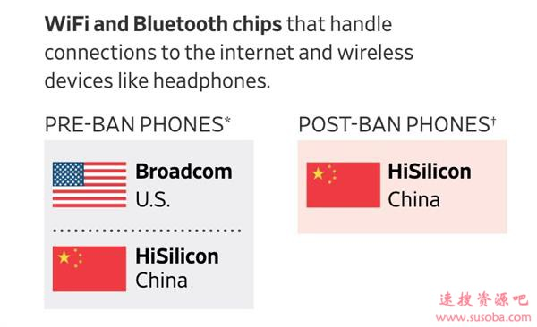 美媒:华为正在打造不用美国芯片的手机