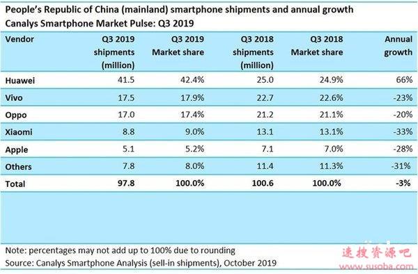 iPhone不香了 用户流失率攀升:中国市场近半用户转投安卓