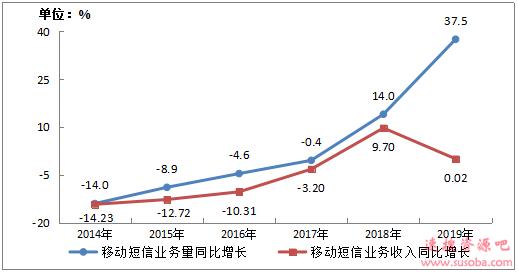 我国人均月流量已达8.59GB:五年前还只有0.2GB