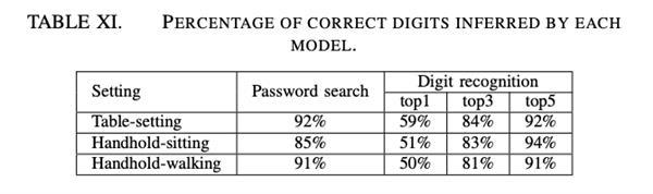 手机App无授权就能监听电话 成功率高达90%:罪魁祸首你想象不到
