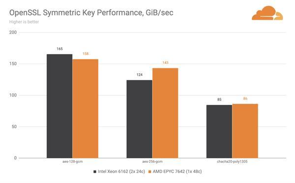 Cloudflare放弃Intel至强处理器 全面转向AMD EPYC