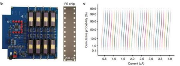 清华研制出全球首款多阵列忆阻器存算一体系统 能效比GPU高两个数量级