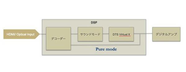 天龙DHT-S216评测:面向音响发烧友的回音壁