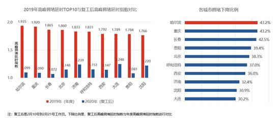 高德发布2019中国十大堵城:哈尔滨最堵 北京第四