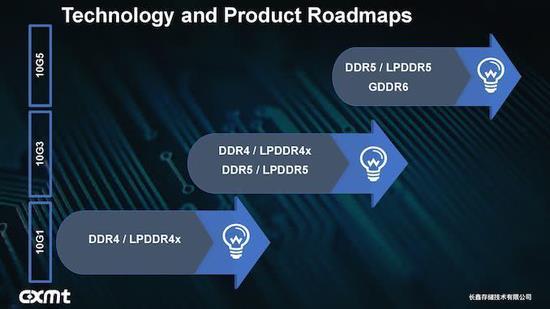 进军DDR5/GDDR6/LPDDR5内存 合肥长鑫计划第三代10nm工艺