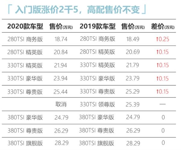 网曝2020款大众帕萨特涨价:最高涨幅2500元