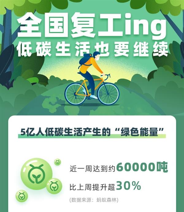 一周可种41万棵胡杨!复工后蚂蚁森林能量增长30%