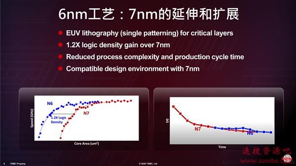 紫光展锐发布首款5G SoC虎贲T7520:第一家6nm、覆盖范围提升100%