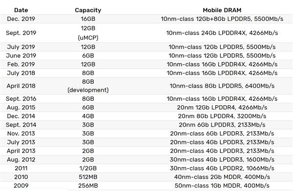 三星量产16GB LPDDR5内存:速率达5500Mbps、功耗降低20%