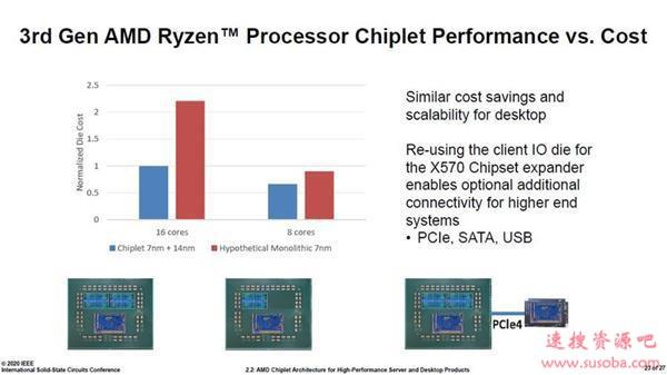 7nm Zen2集AMD全球之力:除了美国 还有中国、印度、加拿大