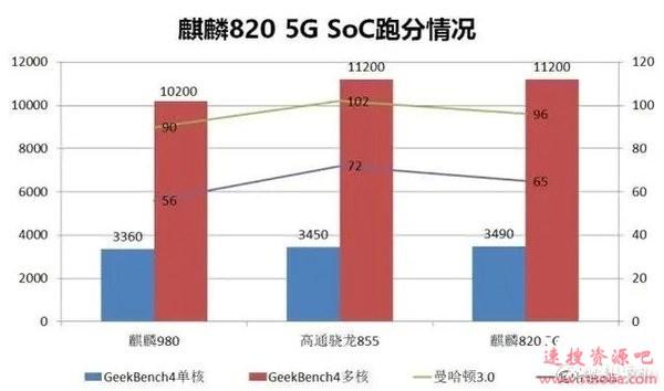 华为麒麟820 5G GeekBench跑分公布:单核/多核成绩基本持平骁龙855