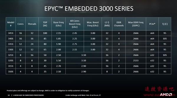 AMD悄然升级EPYC 3000系列处理器:8核16线程最低25W TDP