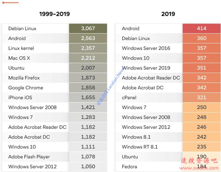 分析显示Windows 10漏洞竟然比其他系统更少?这不是错觉而是真的