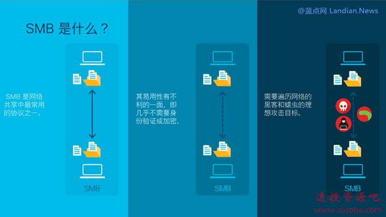 [下载] 微软发布紧急安全更新KB4551762修复Windows 10 SMBv3高危漏洞