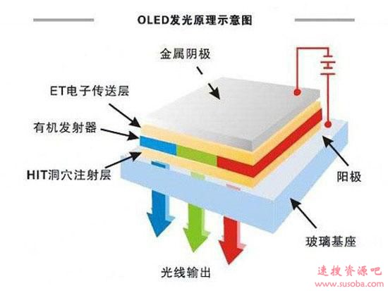 LCD/LED/OLED/QLED/SLED区别:一文看懂