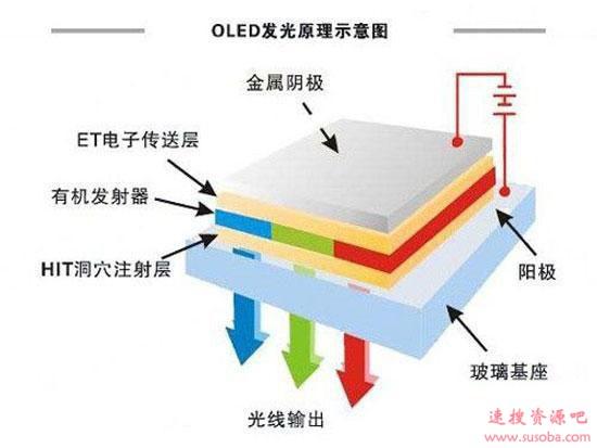 LCD/LED/OLED/QLED/SLED区别:一文看懂