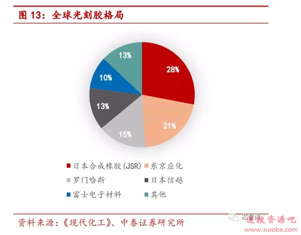 90%市场被国外厂商垄断 光刻胶国产化急需提速!