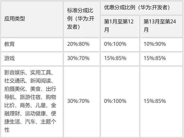 """硬杠谷歌 华为发布""""英雄帖"""":2020年全年1:9分成 但仅限出海开发者"""
