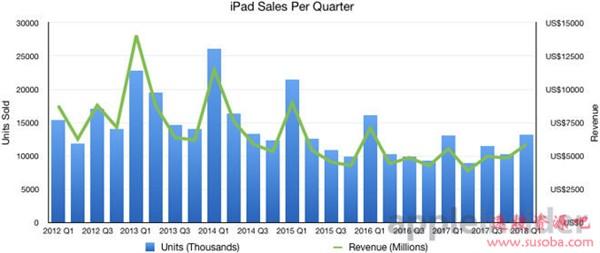 发布十年后:苹果终于把iPad变成了笔记本