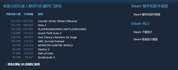 Steam在线人数逼近2000万:CSGO玩家突破百万 吃鸡回光返照