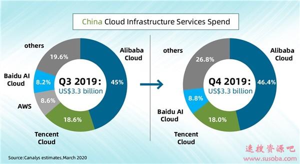 中国云计算市场最新排名:阿里云第一 亚马逊变others
