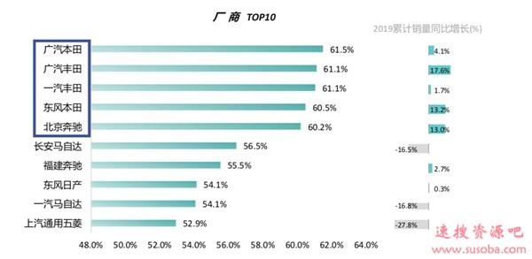 中国最保值汽车品牌TOP10:本田力压丰田 大众未上榜