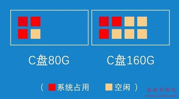 分区会损坏SSD寿命?看完释然了