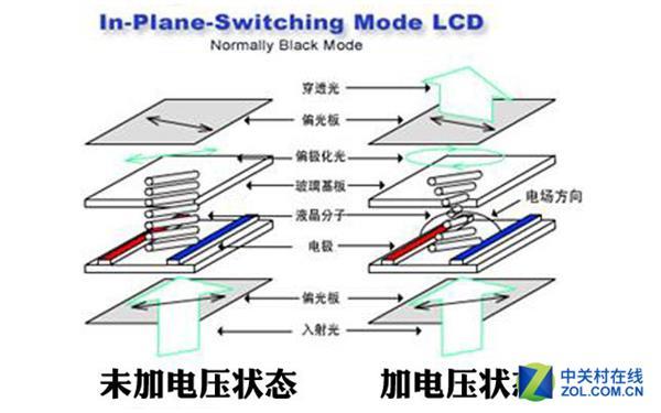 OLED、LCD科普:屏幕背后的故事你知道吗?