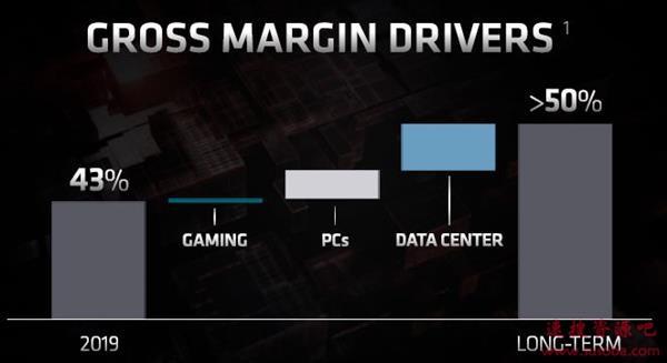 AMD要提高处理器、显卡盈利能力:毛利率不低于50%