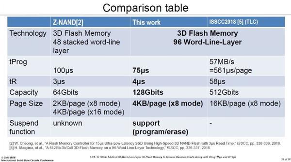 铠侠/西数另类复活SLC:96层堆栈XL-Flash闪存性能直追DRAM内存