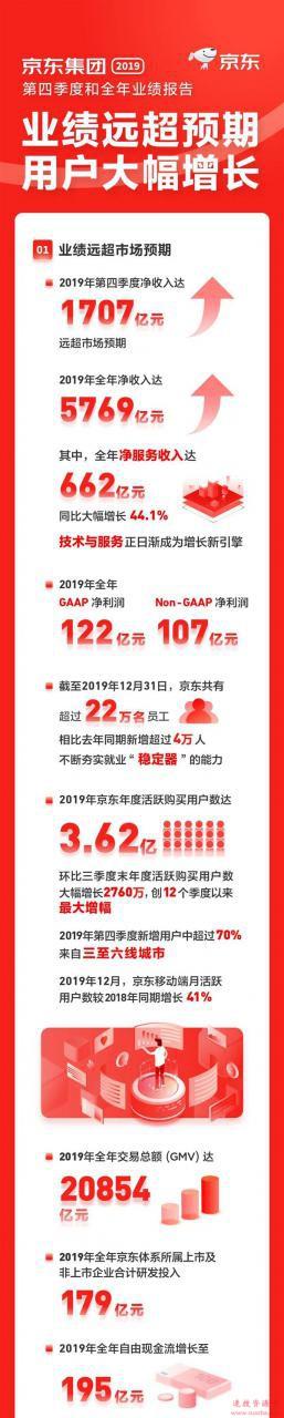 京东财报:2019年净收入5769亿元 员工超22万人