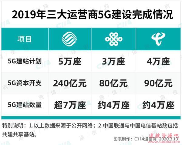 5G或建两张网 中国移动自成一家